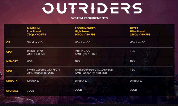 Outriders System Requirements For Pc