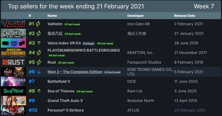 Steam Weekly Top Sellers List Game
